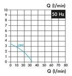 Pompa del refrigerante, lunghezza di inserimento 180 mm, 0,15 kw, 230v